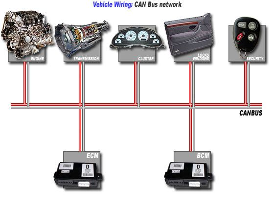A controller area network (CAN bus) is a vehicle bus standard designed to allow microcontrollers and devices to communicate with each other in applications without a host computer. It is a message-based protocol, designed originally for automotive applications, but is also used in many other contexts.