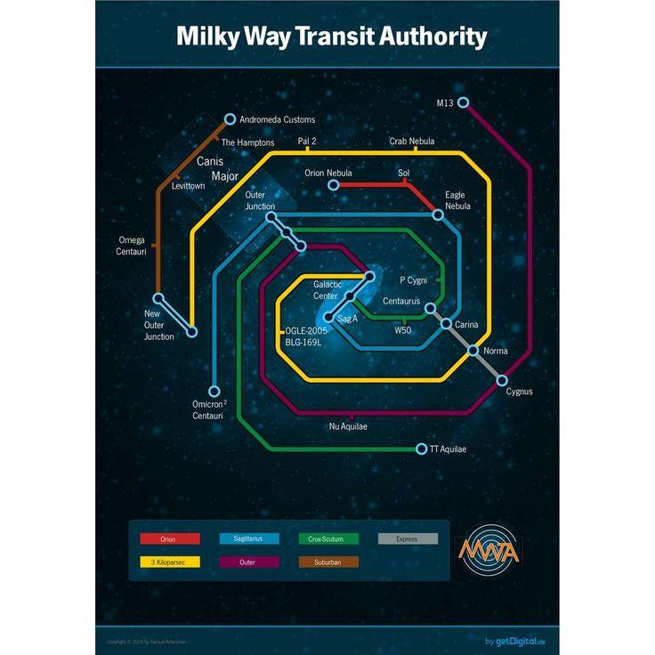 Milchstraße als U-Bahnnetz Poster | getDigital