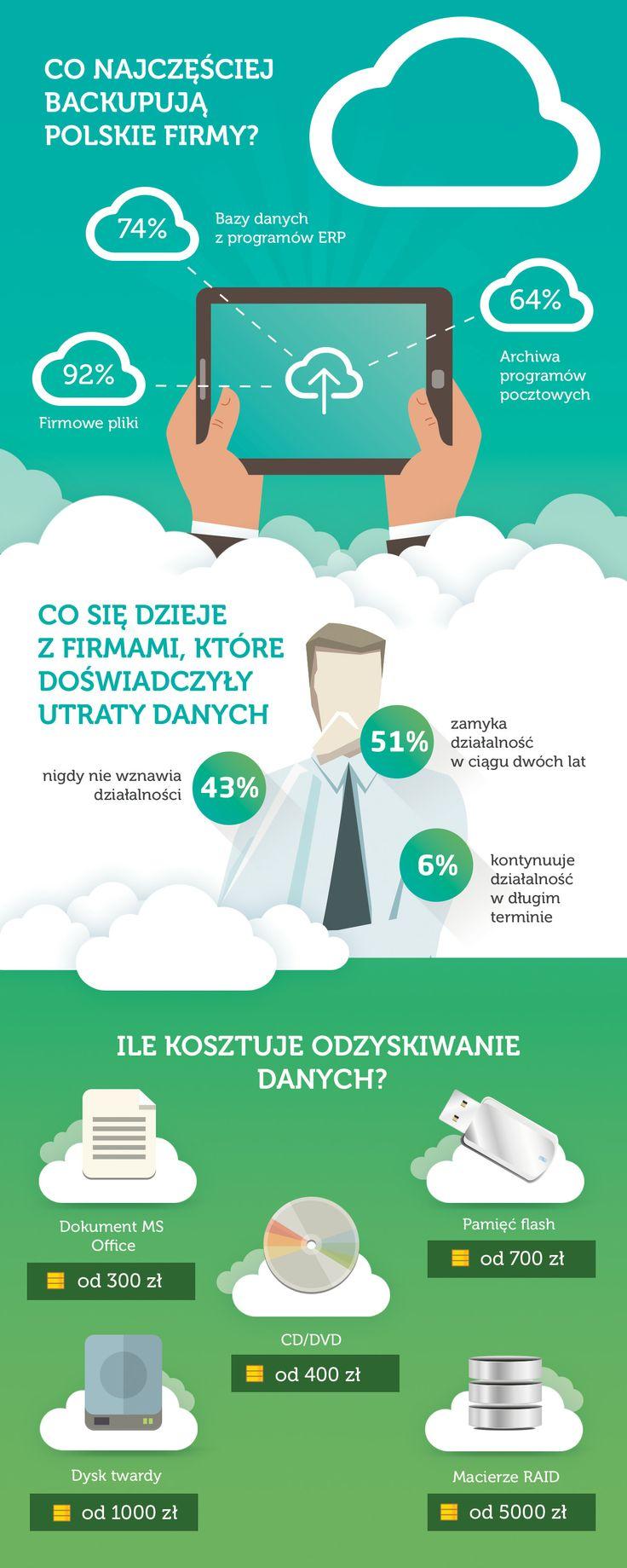 Co najczęściej backupują polskie firmy? Co się dzieje z firmami, które doświadczyły utraty danych? Ile kosztuje odzyskiwanie danych?