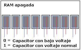 Memoria DIMM, SDRAM y SODIMM , características y capacidades .:: www.informaticamoderna.com ::.