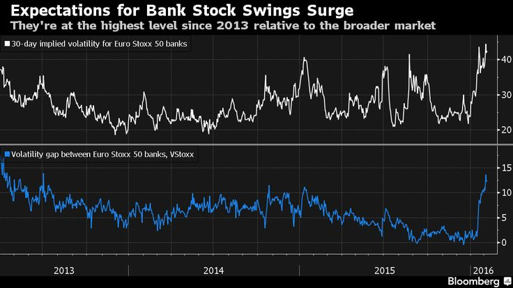 A stock plunge by Europe's banks deepened Monday, while credit markets showed investors are most worried in years about lenders' bond risks.