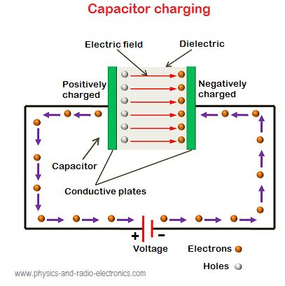 physics capacitor coursework