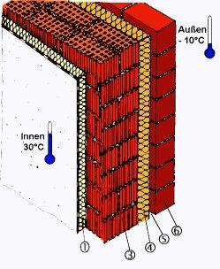 Bauteile in Schwimmbädern: Zweischalige hinterlüftete Aussenwand mit Kerndämmung innen ISO-PLUS-System
