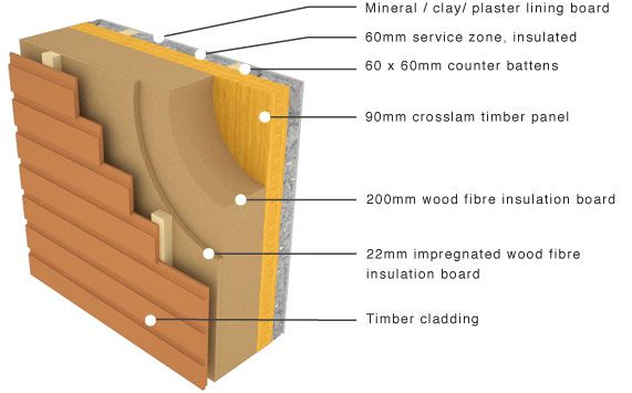 Solid Timber Panels ή Google Wall Cladding