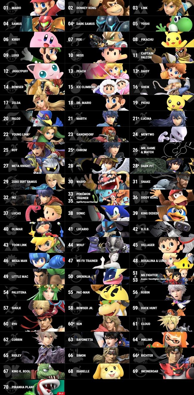 Super Smash Bros Ultimate Character Tier List + Stats
