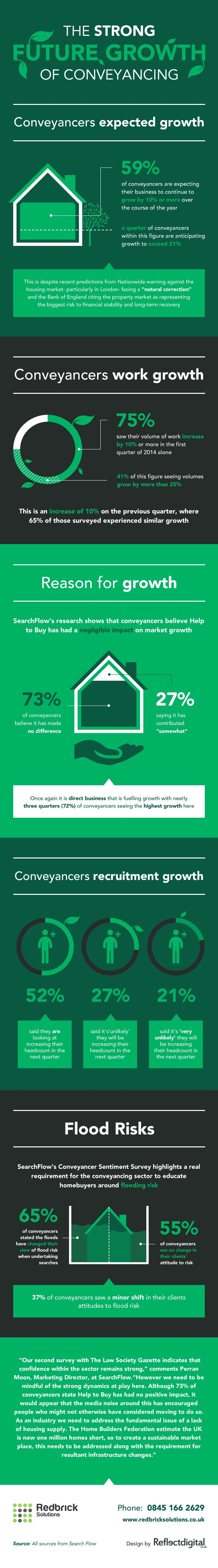 16 best conveyancing images on pinterest the property 30 day confidence in the conveyancing market is strong solutioingenieria Images