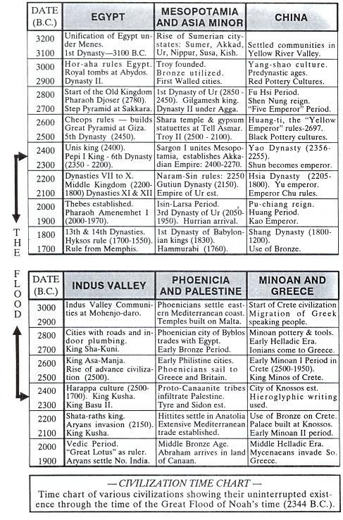 early civilizations matrix chart 2016-11-27  ap world history study guide and graphic organizers  early civilizations had an elite social  ap world history study guide and graphic organizers – unit.