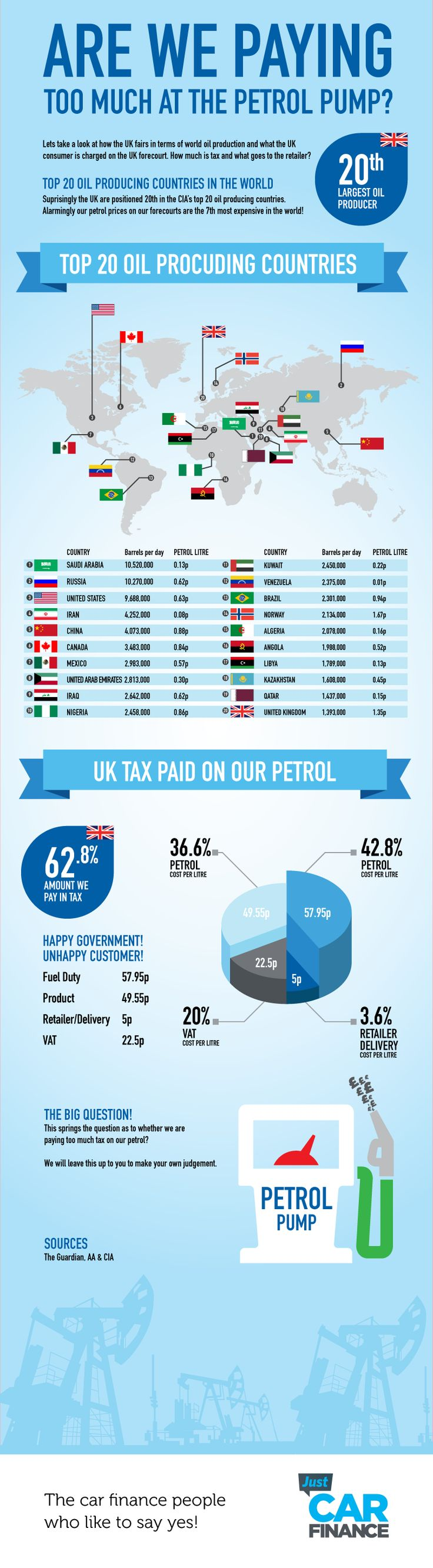 Just car finance review petrol price of the uk and how our oil output compares to