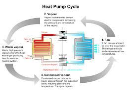 Hundreds of thousands of homeowners choose to heat or cool their homes with heat pumps. They are clearly the most popular choice among heating and cooling choices now. Why is this? Let's take a look at some of the many benefits that heat pumps have to offer.