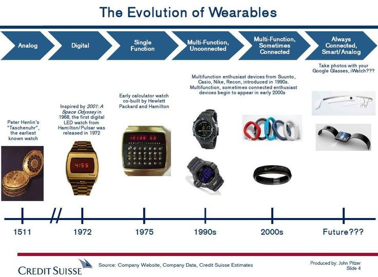 The world of wearable computers | KurzweilAI