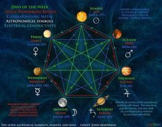 Have you ever wondered why the 7 Days of the Week appear in a certain order? First of all, our ancient seers knew the speed of the 7 visible planets, because they arranged them in the shape of a Heptagon or 7-sided polygon shape (shown in red). Start with the Moon, which appears to move the fastest, and move upwards and towards the left to Mercury then Venus, then Sun, then Mars, then Jupiter and then Saturn.