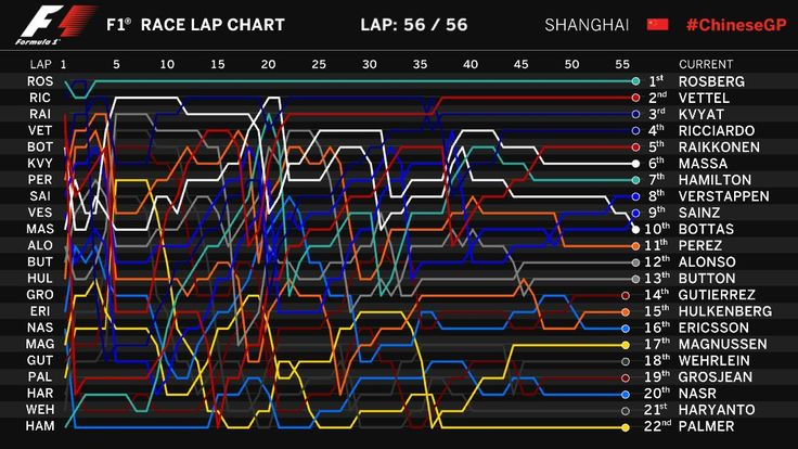 Spaghetti in China: Lap Chart from Shanghai