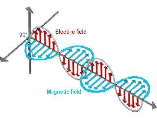 Dire qu'une onde est une perturbation électromagnétique ne suffit pas pour comprendre ce qu'est une onde...