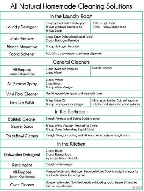 All Natural Homemade Cleaning Solutions
