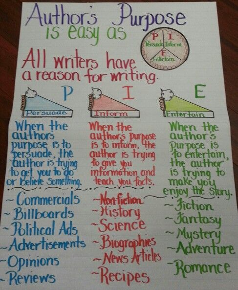 reading purposes and strategies english language essay The national writing project's 30 ideas for teaching writing offers successful strategies contributed by experienced writing project teachers since nwp does not promote a single approach to.