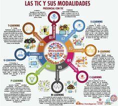 Hola: Compartimos una infografía sobre 8 Modalidades de Educación Asistidas por TIC. Un gran saludo.  Elaboración: ticx1000  Enlaces relacionados: Evolución del E-Learning   Infografía ...