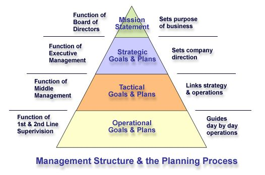 business plan organization and management structure