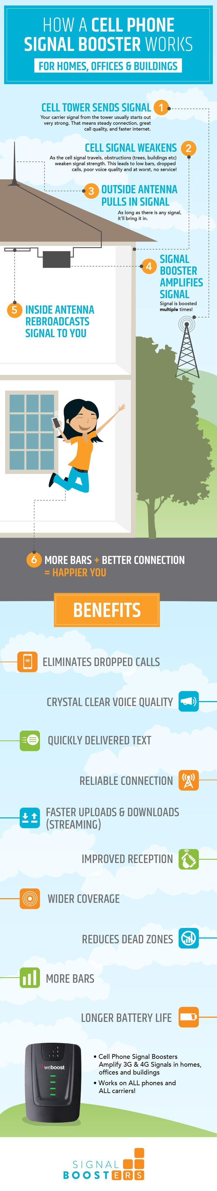 The 2nd Best Way to Get Better Cell Phone Signals in Your Home or Building #infographic #MobileDevices #Technology #Internet