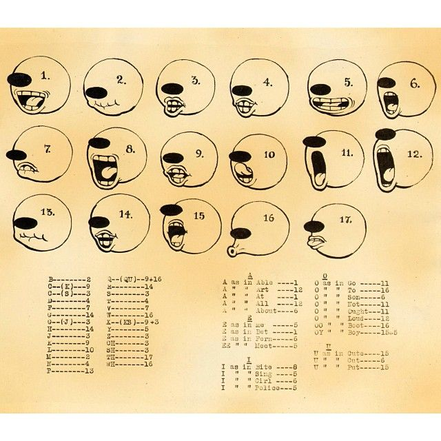 From cartoonbrew  - a 1929 Fleischer Studios mouth chart.