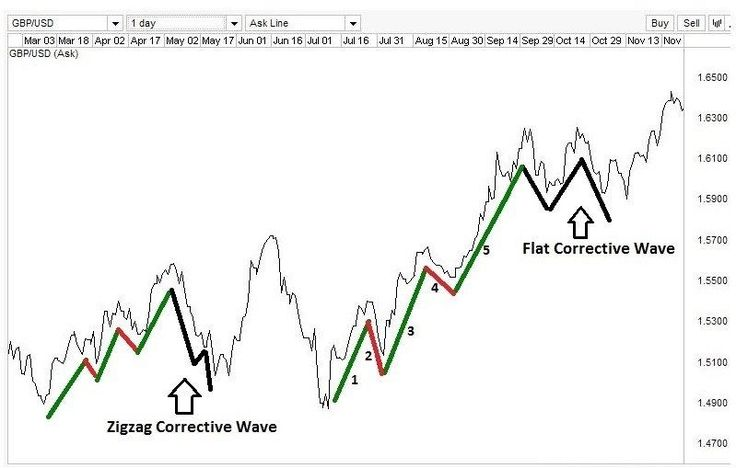 Swing Alpha - Elliot Wave Theory