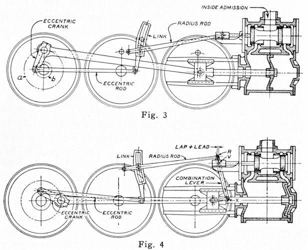Schéma cinématique fonctionnement machine à vapeur.