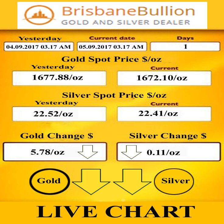 Today's Live Chart Report: Gold and Silver prices down since this time yesterday. For live prices visit: https://brisbanebullion.com.au/charts #Gold #Silver #chart #livechart #prices #goldprices #silverprices #platinum #palladium #Coins #Bullions #BrisbaneBullion #SilverBullion #PerthMint #AustralianBullions #goldbars #silverbars #BestGoldSilverDealer #Brisbane #chartreport #goldliveprices #silverliveprices