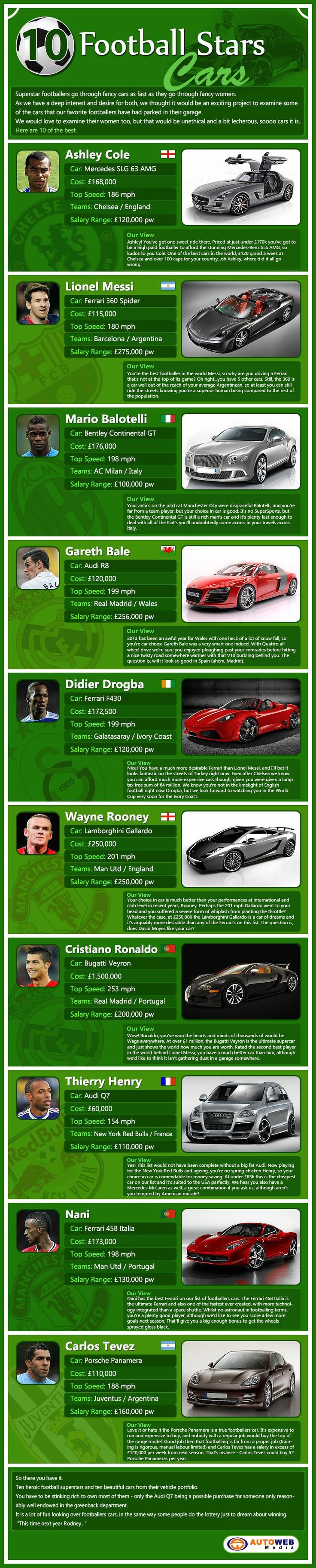 See this fascinating list of the top 10 footballers cars some of the best footballers and best cars feature