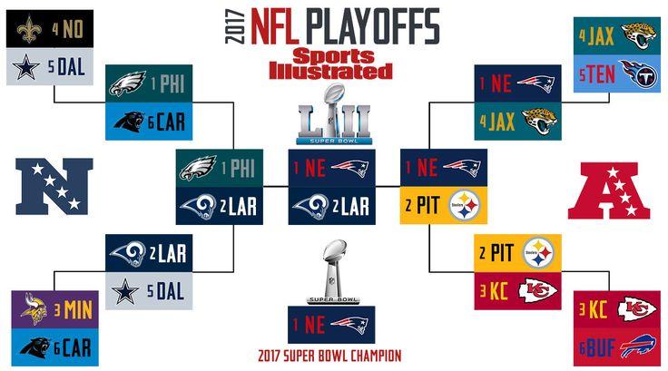 Super Bowl 52 Predictions NFL Playoff Predictions