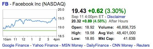 Zuckerberg Talk Drives Facebook Stock Up 4.6% In After HoursTrading