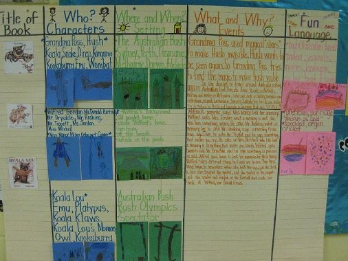 Mem Fox author's Study Common core...asking who, what,when,where questions