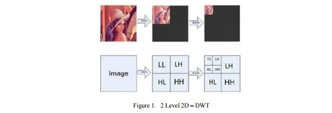 International Journal on Cryptography and Information Security   (IJCIS)    ISSN : 1839 - 8626    http://wireilla.com/ijcis/index.html    A SECURE COLOR IMAGE STEGANOGRAPHY IN TRANSFORM DOMAIN     http://wireilla.com/papers/ijcis/V3N1/3113ijcis03.pdf    ABSTRACT     Steganography is the art and science of covert communication. The secret information can be concealed in content such as image, audio, or video. This paper provides a novel image steganography technique to hide both image and key…