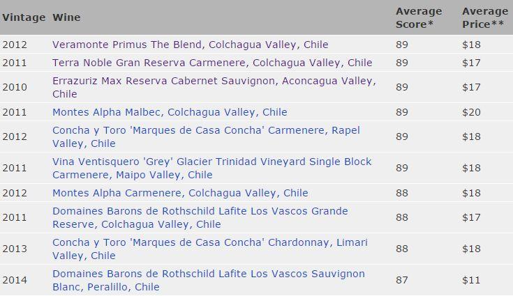 Sitio especializado elige los 10 mejores vinos chilenos - Cooperativa.cl