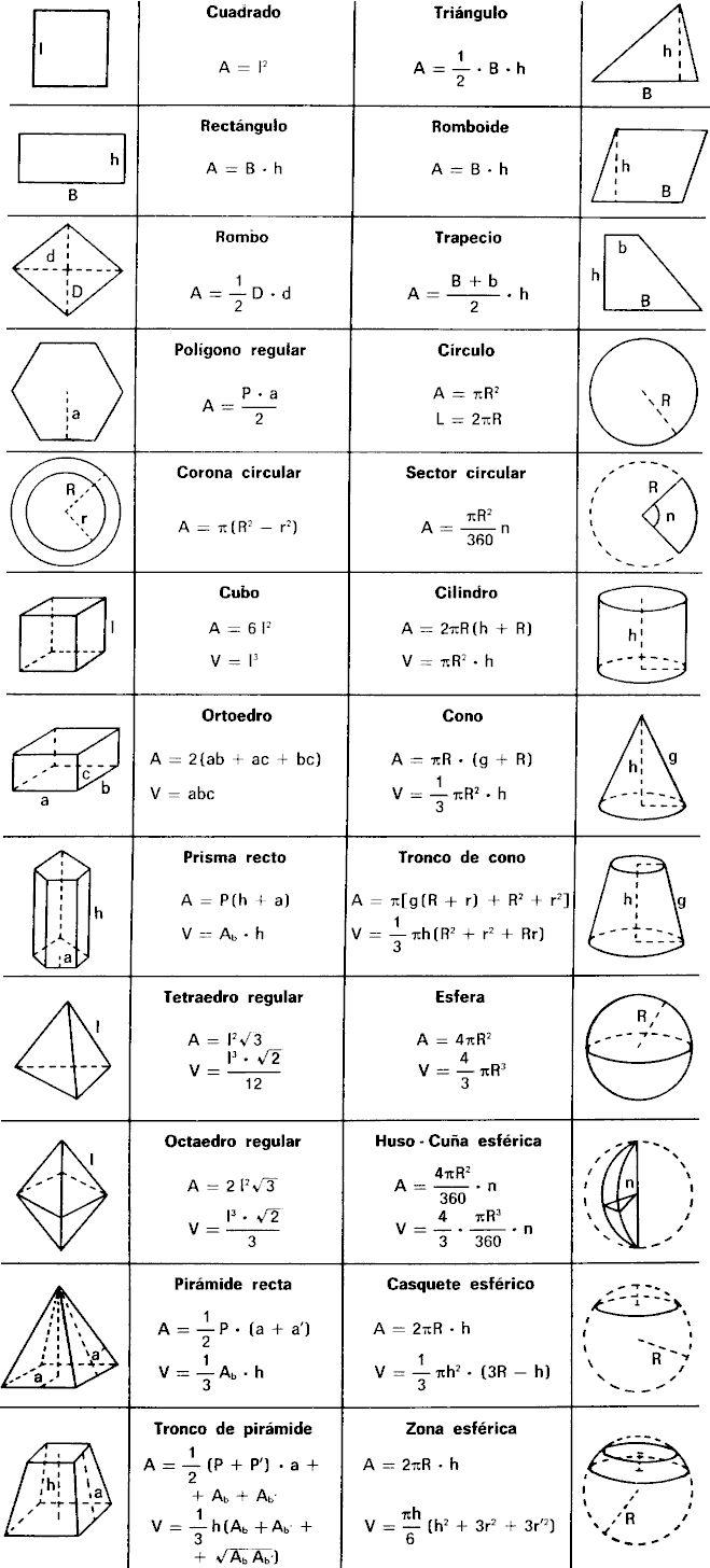 MATEMATICAS Y MAS: FORMULAS DE AREAS Y VOLUMENES