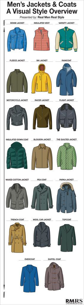 This cold weather coat chart covers 20 of the most common & classic jackets a man may need.  I admit it's not perfect (I did leave of field jackets, safari jackets, etc), but hey, I tried!