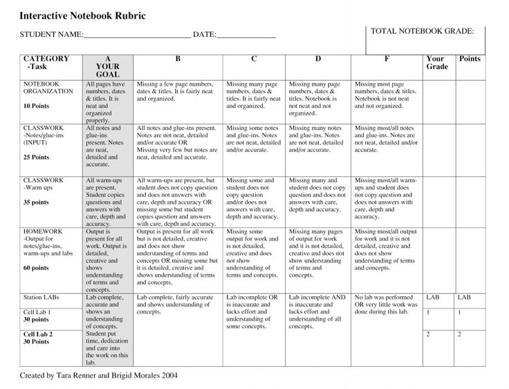 Political science paper rubric