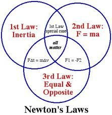 25+ best ideas about Newtons laws on Pinterest | Motion 5, Motion ...