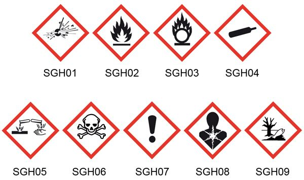 Les 9 pictogrammes de danger