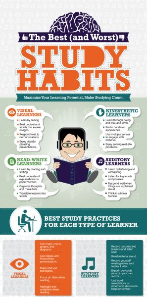 How Bad Study Habits Affect You Post-High School | The ...