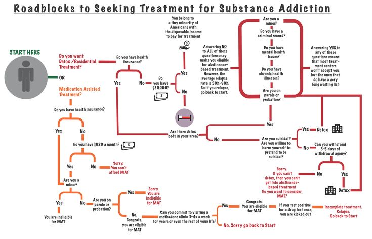 Why Is It So Difficult to Get Drug Treatment? | The Fix