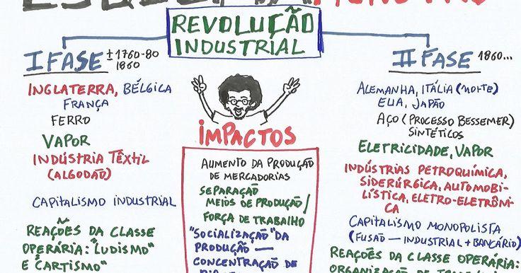 ENEM - REVOLUÇÃO INDUSTRIAL - ESQUEMA MONSTRO ~ Pense FORA DA CAIXA