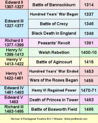 Norman And Plantagenet Timeline Plantagenets 1154 1485