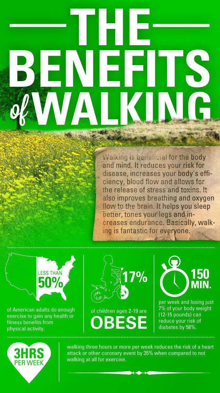 """Walking, like other exercise, can help you achieve a number of important health benefits. Walking can help you:    Lower low-density lipoprotein (LDL) cholesterol (the """"bad"""" cholesterol)  Raise high-density lipoprotein (HDL) cholesterol (the """"good"""" cholesterol)  Lower your blood pressure  Reduce your risk of or manage type 2 diabetes  Manage your weight  Improve your mood  Stay strong and fit"""