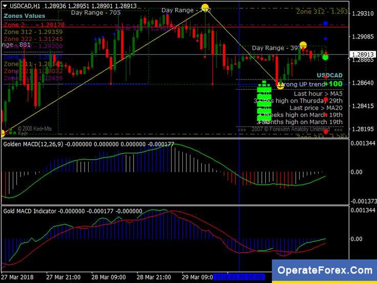 metatrader gold trading