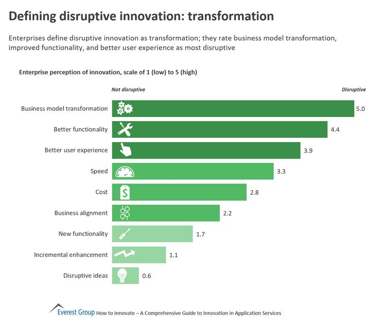 Defining Disruptive Innovation: Transformation | Market Insights