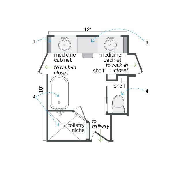 Bathroom Ideas Layout