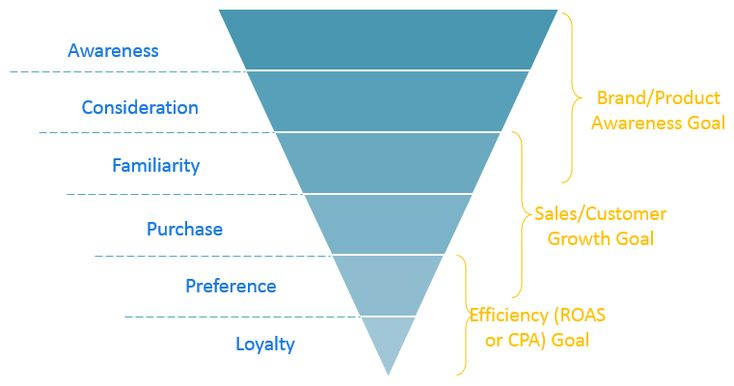 Ppc Agencies Pricing Model Funnel Example Marketing Budget Ppc Marketing Goals