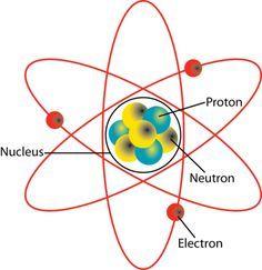 Diagram of an atom                                                                                                                                                                                 More