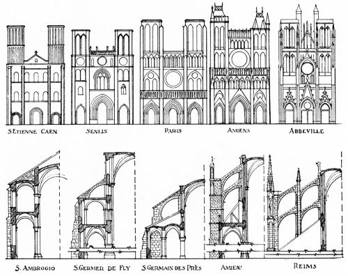 Arrangement of Monuments and Details to Illustrate the Development of the Buttress and the Development of the Facade