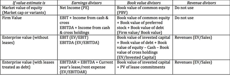 Musings on Markets: A tangled web of values: Enterprise value, Firm Value and…