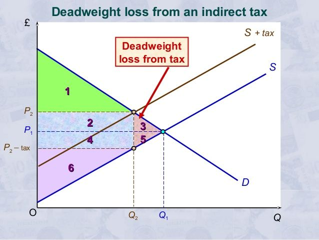 Image Result For Indirect Tax With Deadweight Loss Indirect Tax Tax Loss